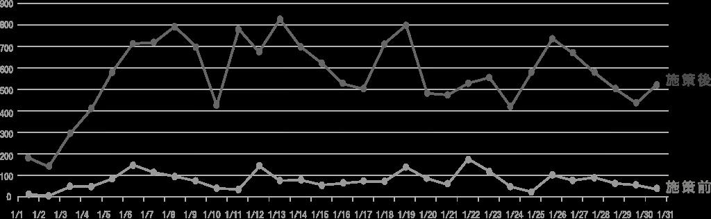 導入実績グラフ
